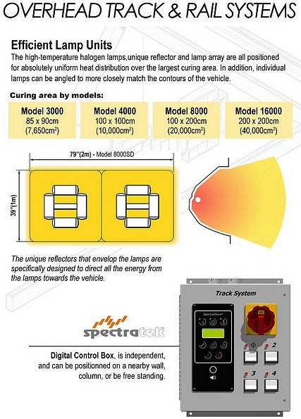Spectratek Overhead Paint Curing System Electrical Specifications